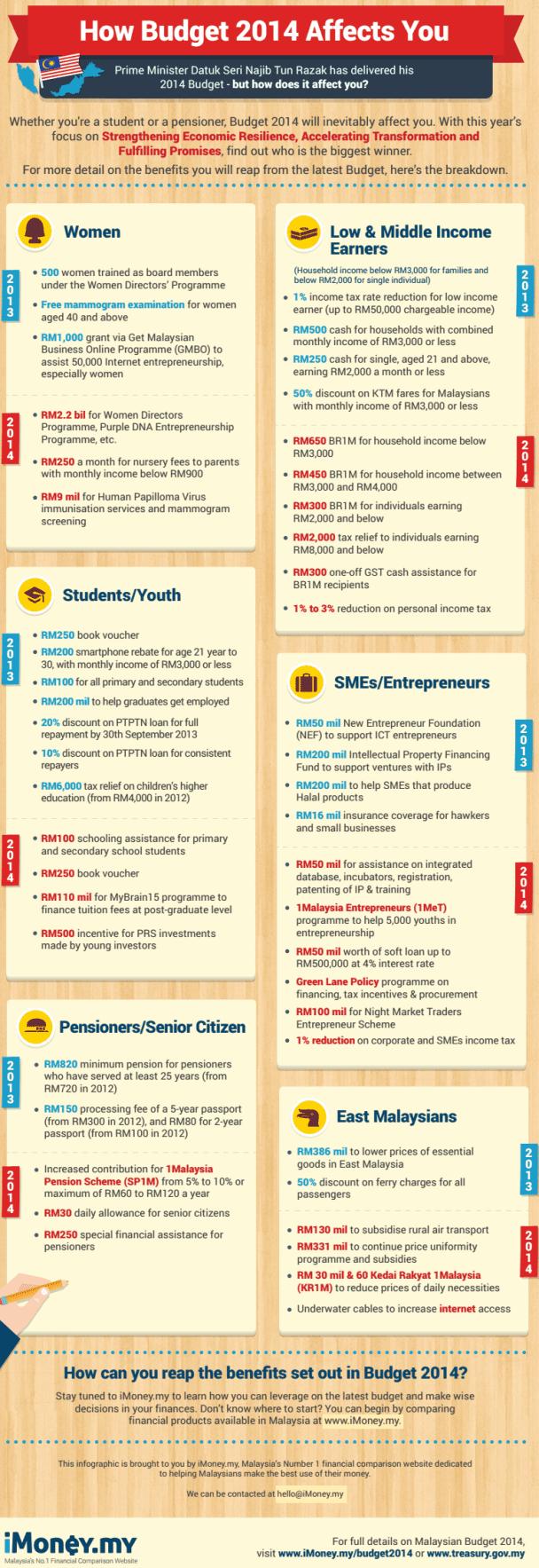 Budget2014 iMoney