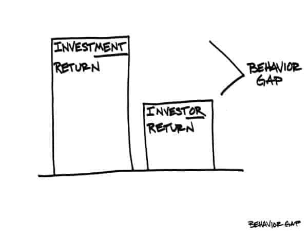 behaviour gap in investment returns
