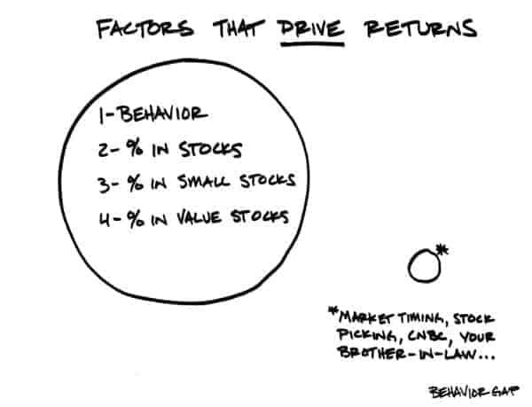 major factors of investmet return - asset allocation not market timing