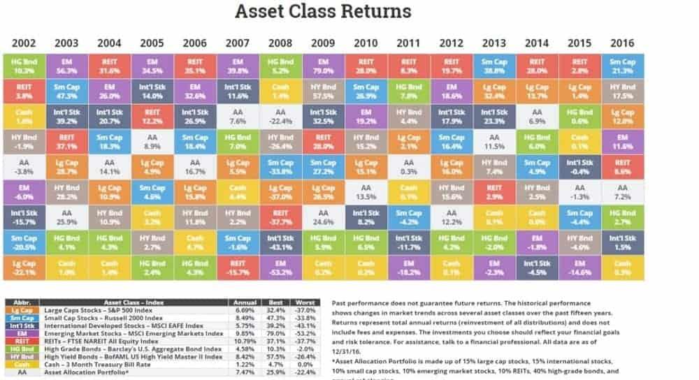 asset class returns chart 2016